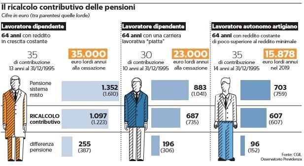 pensioni ricalcolo