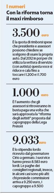 piemonte giunta leghista stipendio mille euro