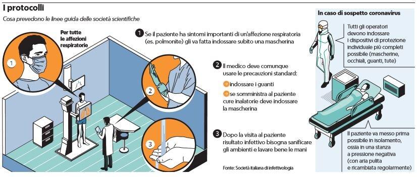 protocolli linee mediche linee guida coronavirus