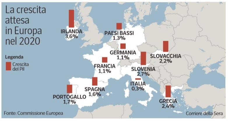 reddito di cittadinanza crescita