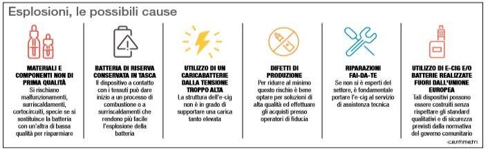 sigarette elettroniche esplosione