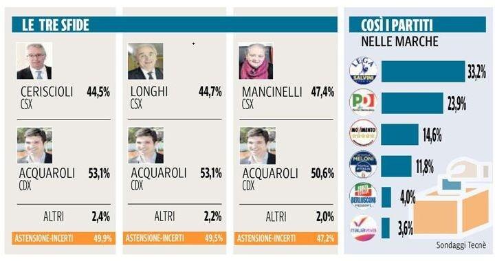 Il sondaggio sulle elezioni regionali nelle Marche
