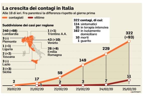 Coronavirus: le scuole chiuse a Napoli fino a sabato