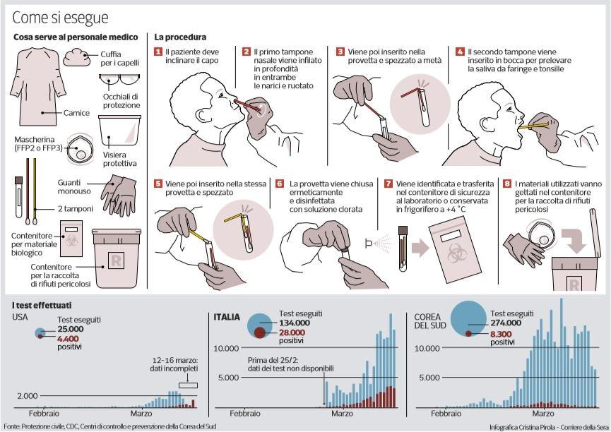 come si esegue il test del tampone per il coronavirus