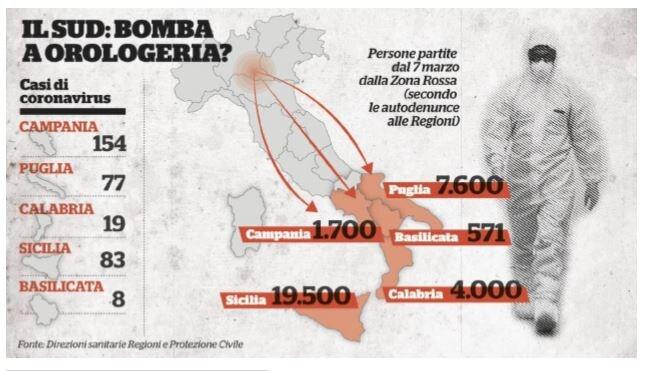 coronavirus 41mila rientrati da nord a sud