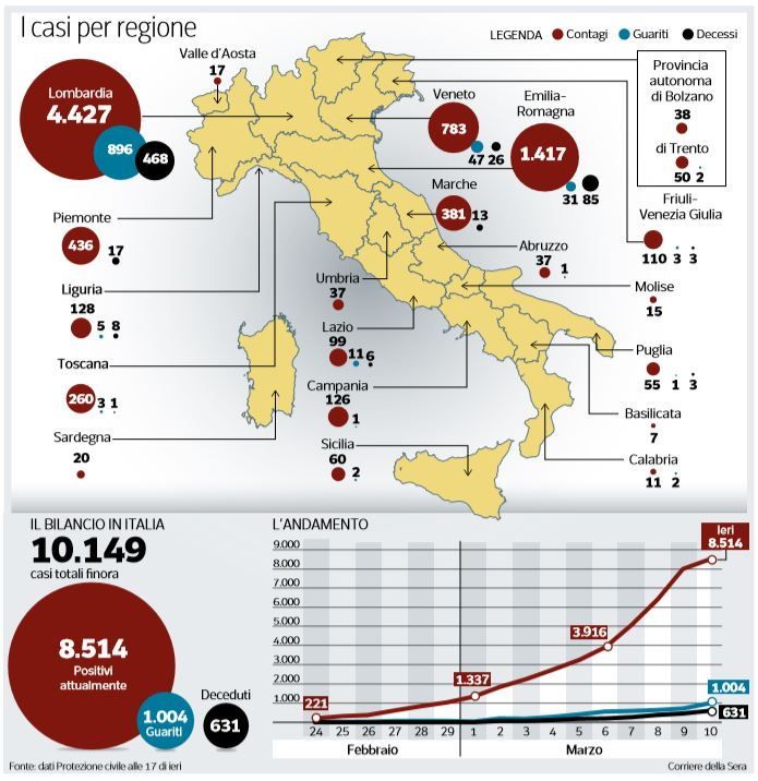 coronavirus italia numeri