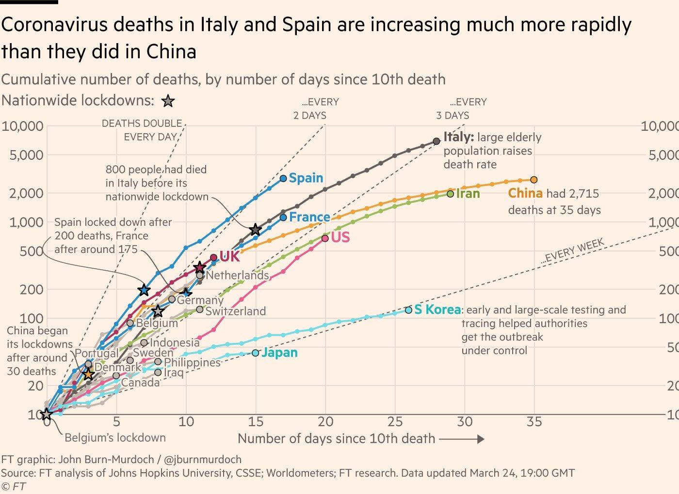 coronavirus morti italia spagna