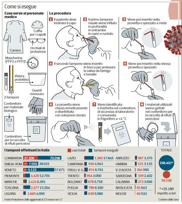 coronavirus test del tampone