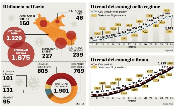 coronavirus trend contagi roma lazio