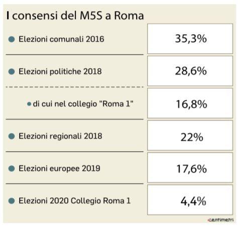 crollo consensi m5s roma