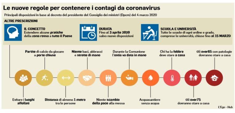 emergenza coronavirus nuove regole