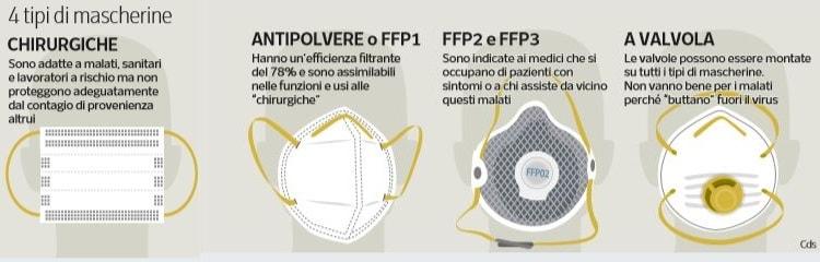 maschera ffp1 ffp2 ffp3