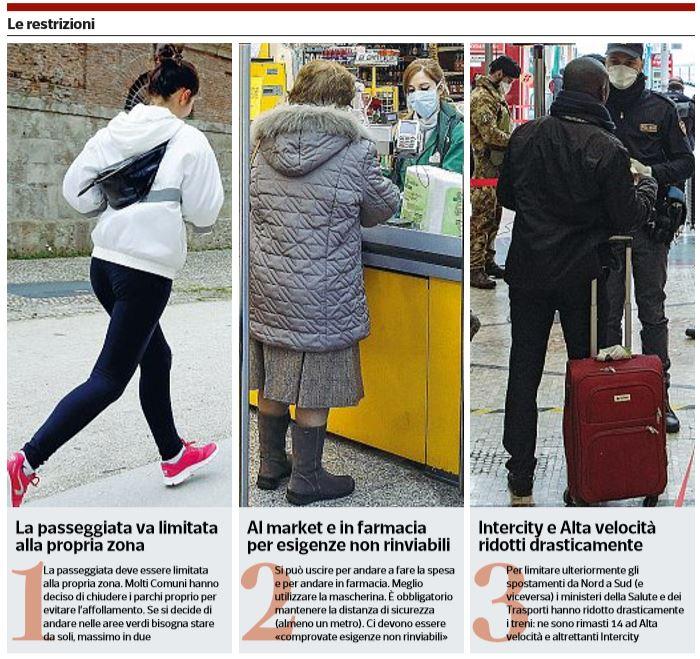 nuove restrizioni supermercati coronavirus