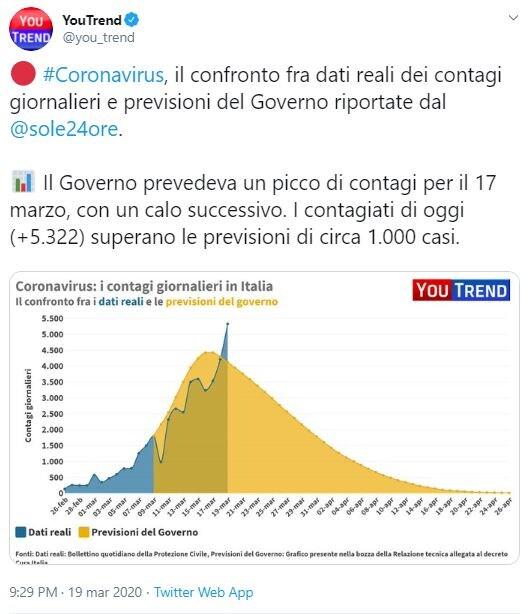 picco contagi coronavirus