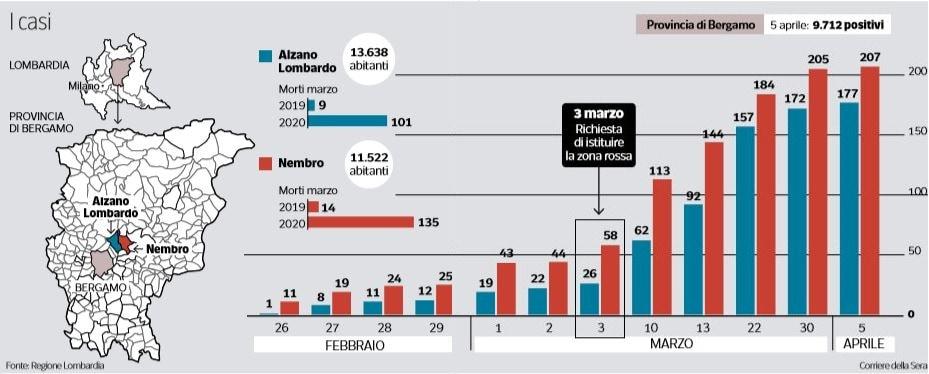 Spieghiamo a Giulio Gallera gli errori di Regione Lombardia