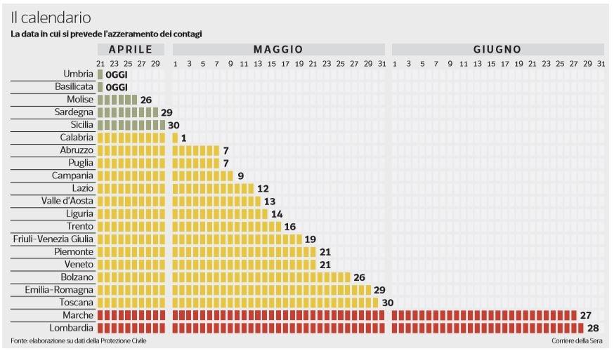 coronavirus data azzeramento infezioni regione per regione