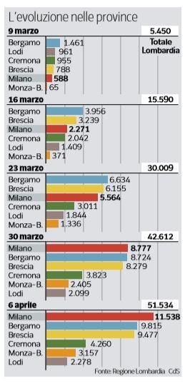 Coronavirus a Milano: i morti triplicati e l'aprile del cont
