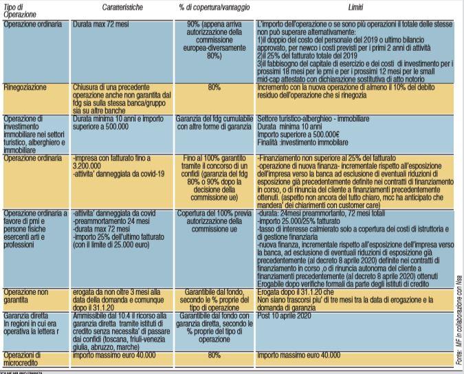 Prestiti garantiti alle imprese: via libera UE