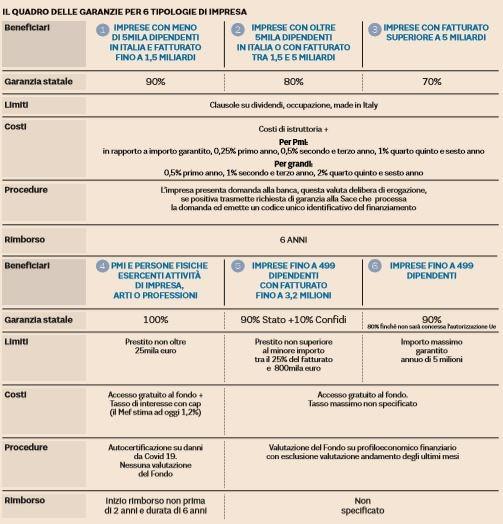 garanzie miniprestiti imprese 1