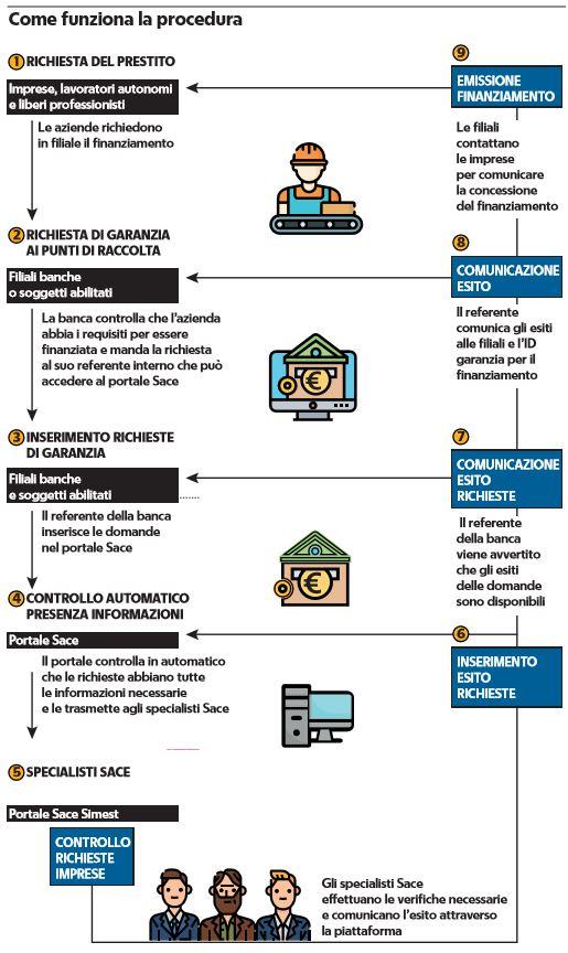 prestiti alle imprese come funziona la procedura