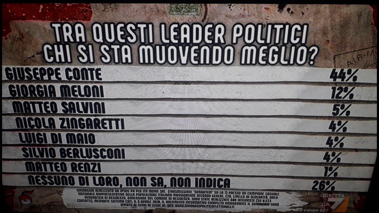 Sondaggi: Conte premiato dagli italiani, crollo di Salvini