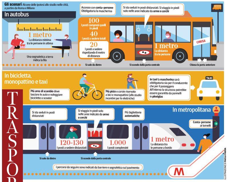 trasporti pubblici fase 2 come funziona