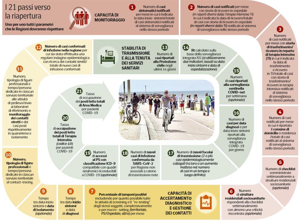 21 condizioni parametri riapertura regioni