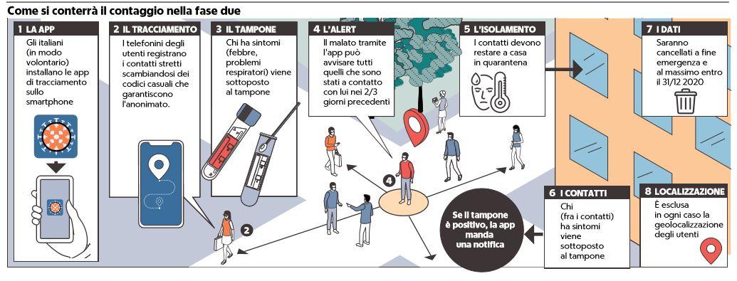 L'app IMMUNI: il 5 giugno al via il tracciamento in Liguria,