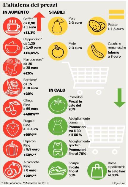 aumento prezzi emergenza coronavirus