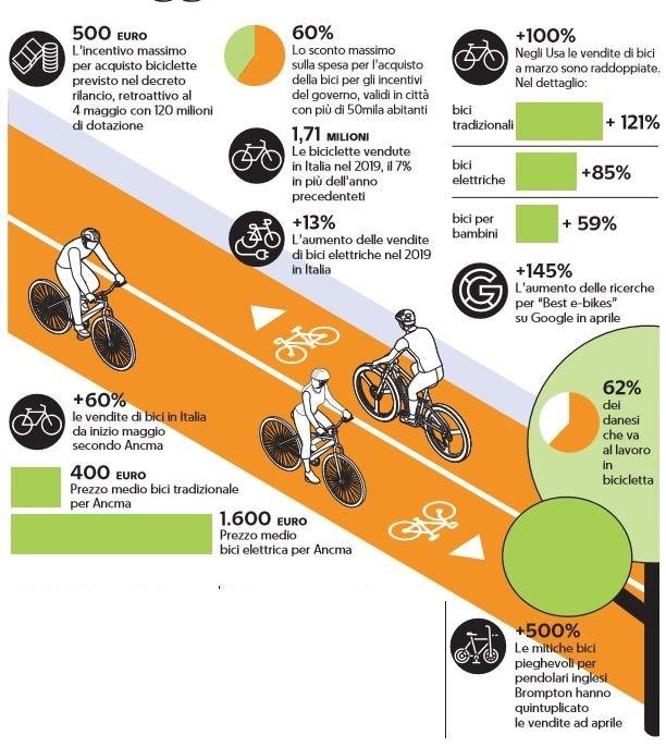 Bonus bici 2020: il click day e il rischio di rimanere senza