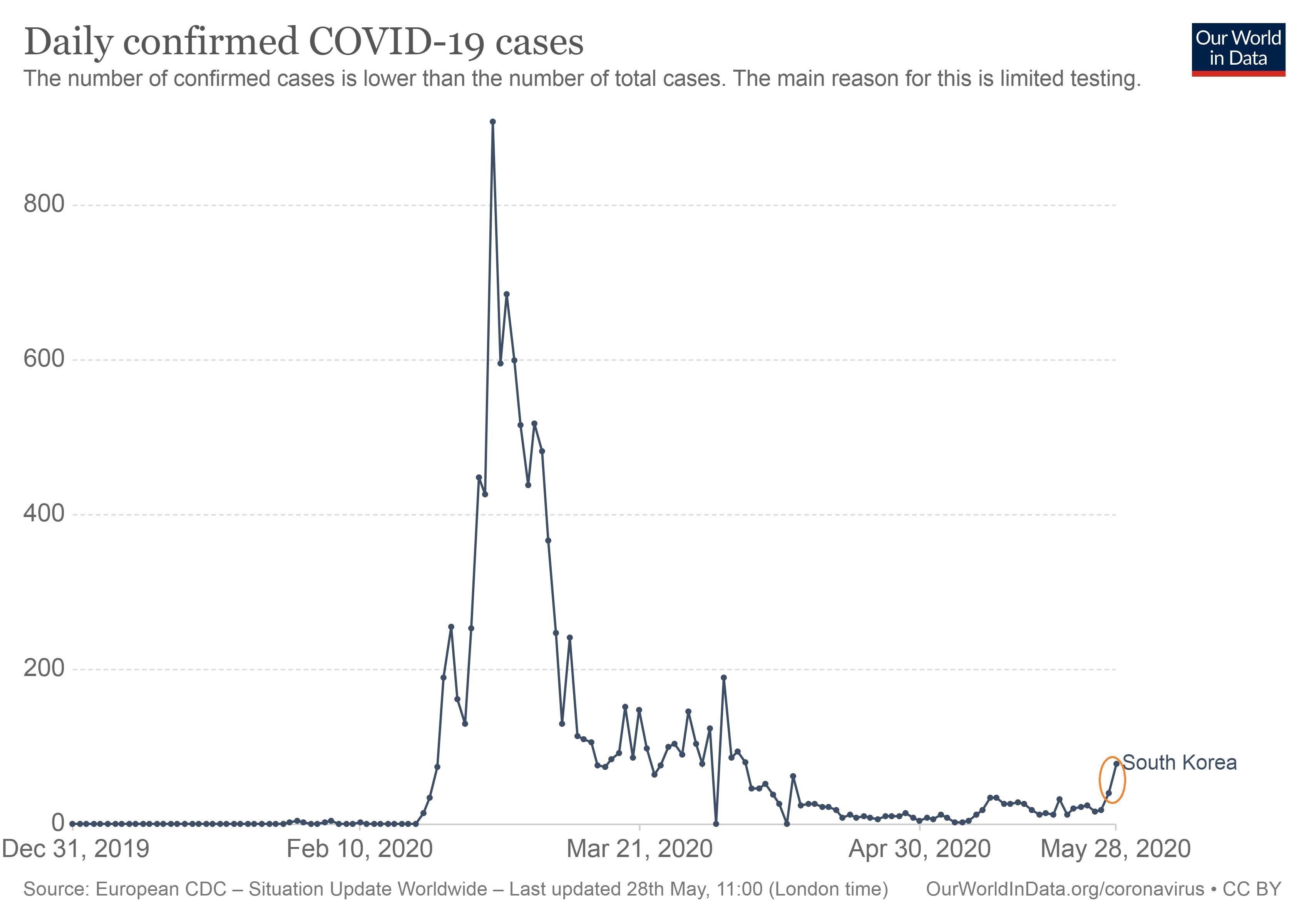 corea coronavirus