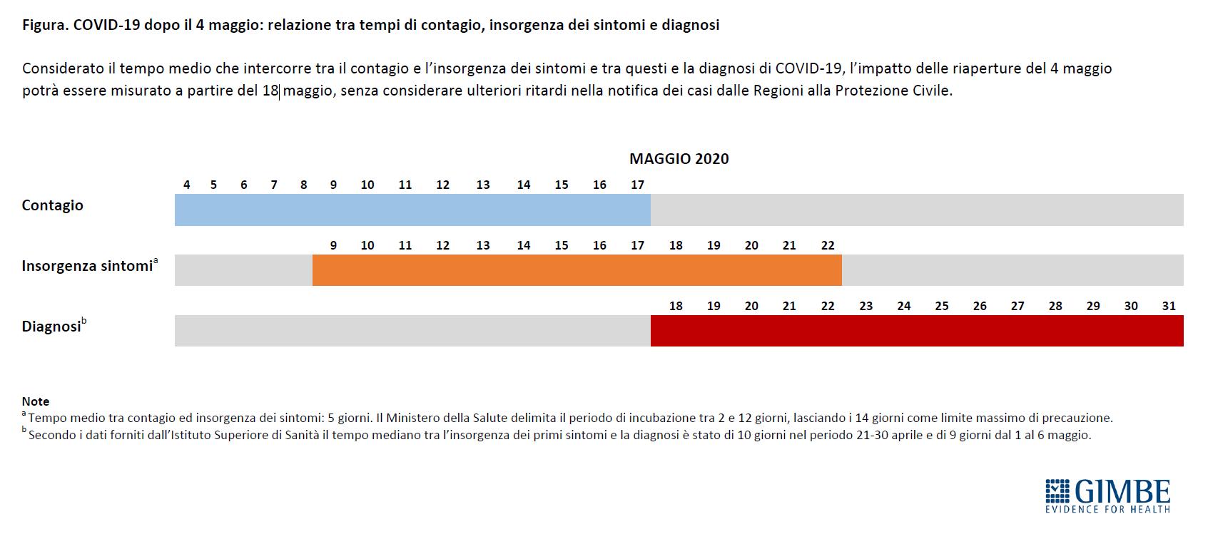 coronavirus allentamento lockdown pericoli