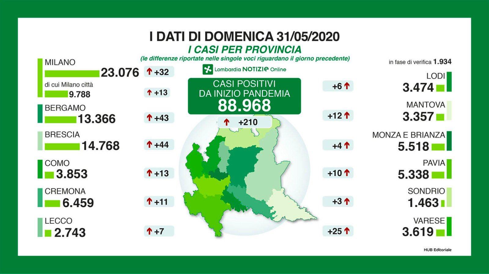 I numeri del Coronavirus in Lombardia oggi domenica 31 maggi