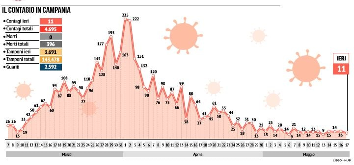 cosa riapre in campania emergenza coronavirus campania numeri