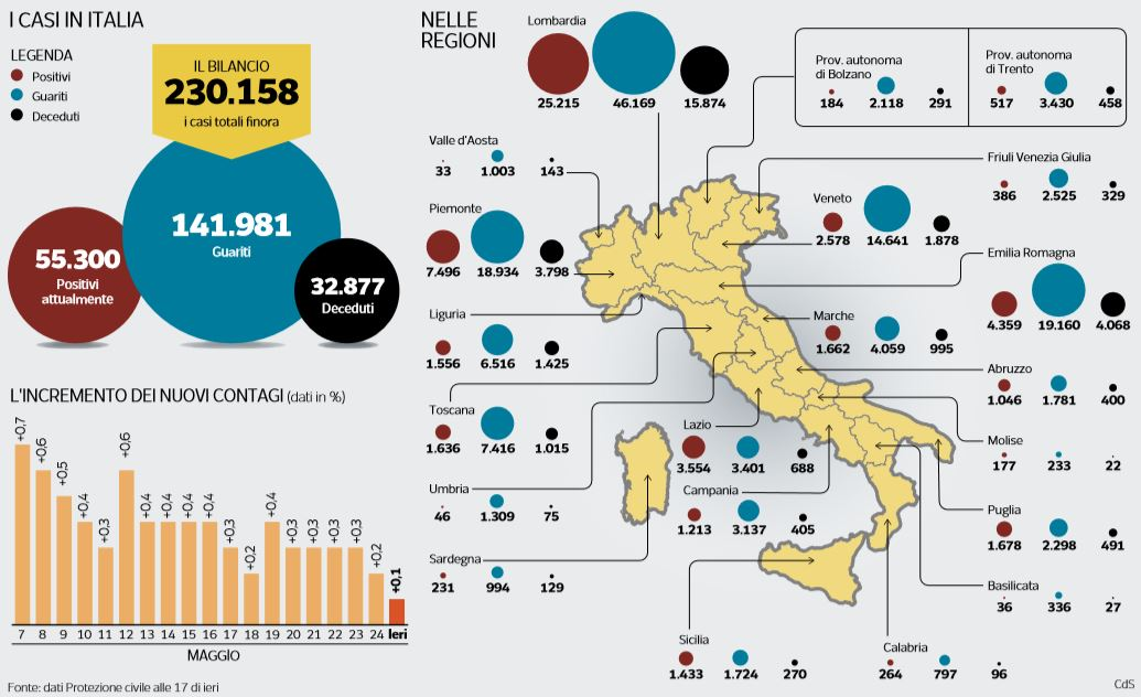 emergenza coronavirus numeri