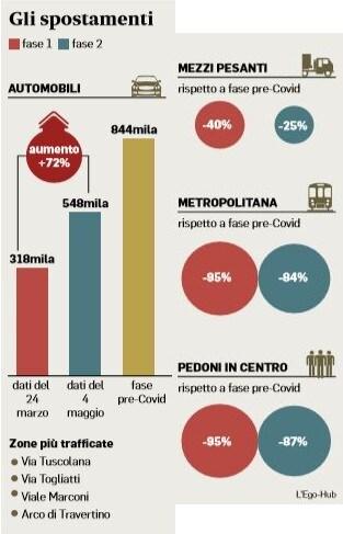 emergenza coronavirus roma traffico