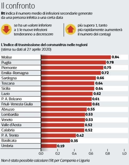 indice contagio regioni italiane r0 erreconzero