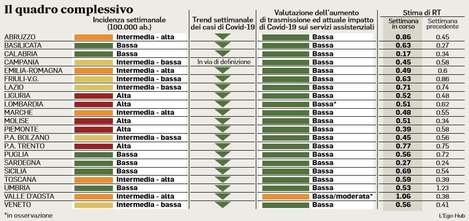 indice contagio delle regioni italiane