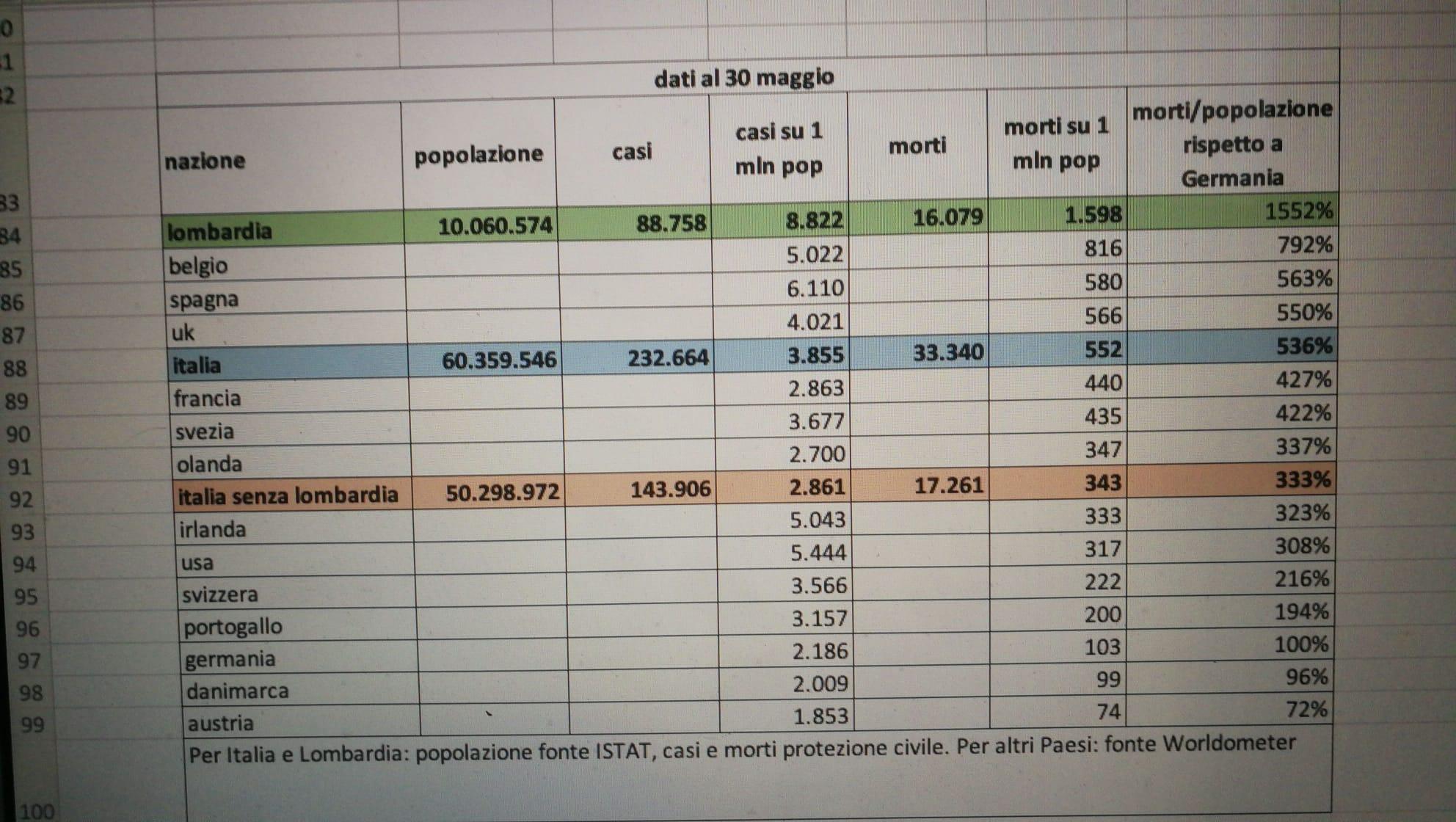 lombardia mortalità coronavirus resto d'italia