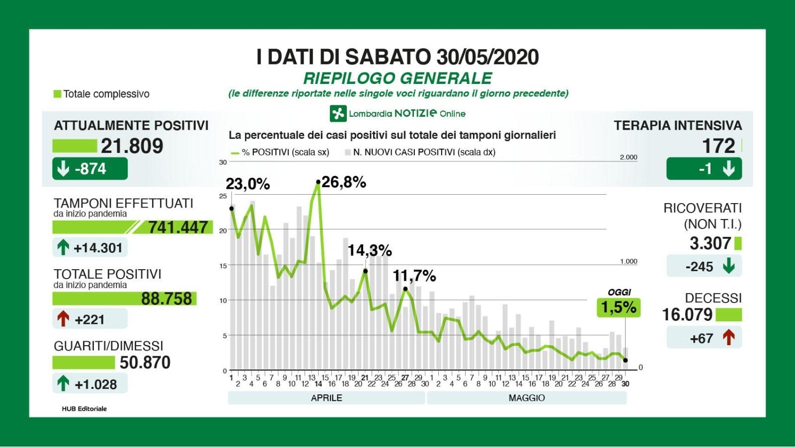I numeri del Coronavirus in Lombardia sabato 30 maggio