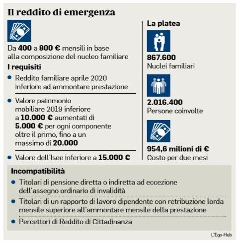 Come si calcola l'importo a cui si ha diritto con il reddito di emergenza REM