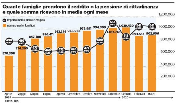 reddito pensione di cittadinanza rem reddito di emergenza