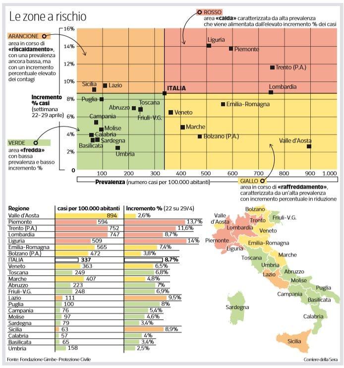 regioni riaperture differenziate 18 maggio