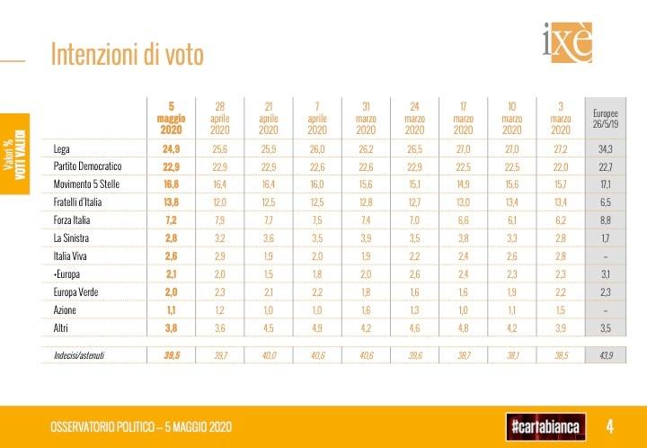 sondaggi cartabianca ixé