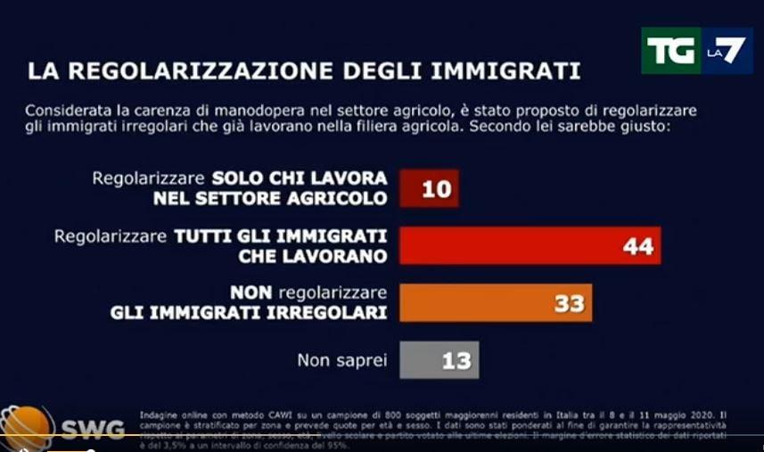 sondaggi tg la7 1