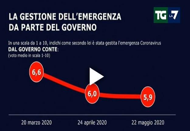 Sondaggi Tg La7, cresce Fratelli d'Italia