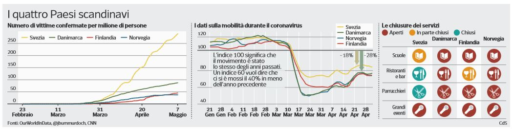 svezia coronavirus chiusure morti