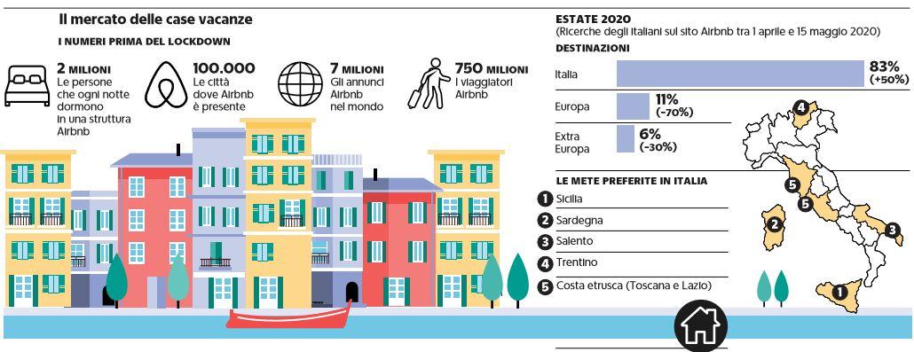 vacanze italiani coronavirus