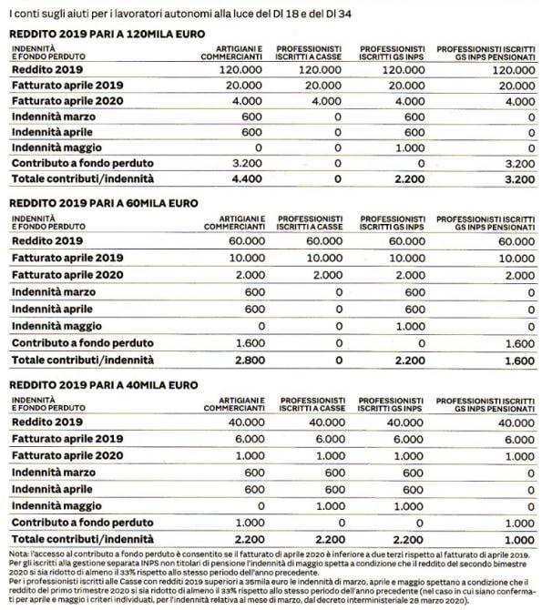 I nuovi requisiti per gli aiuti e i bonus COVID 19 di autono