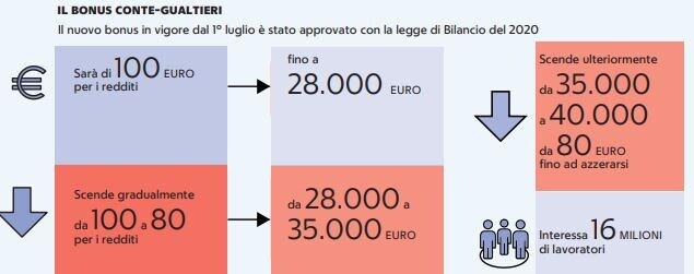 aumento 80 100 euro busta paga
